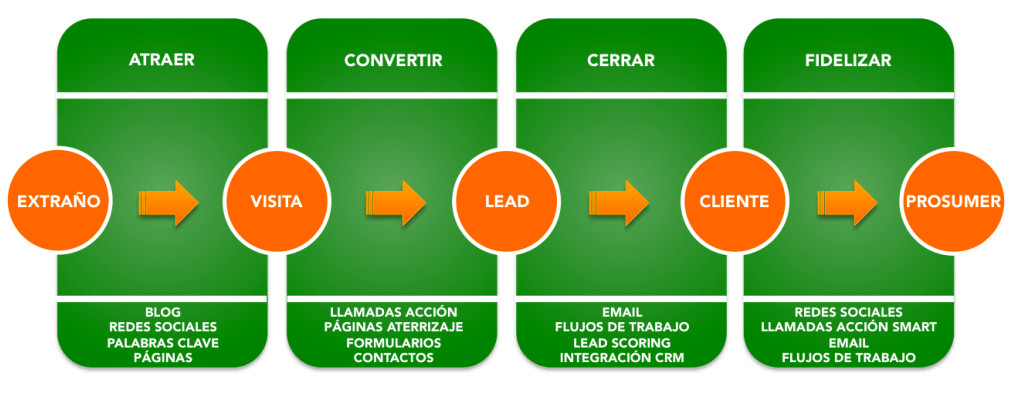 mcdilo inbound marketing
